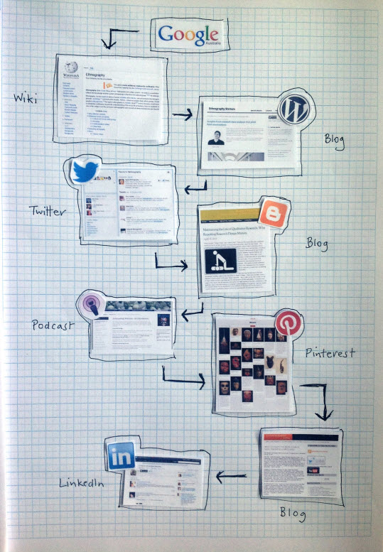 curation_map_mess